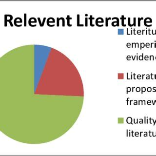 Project success literature review